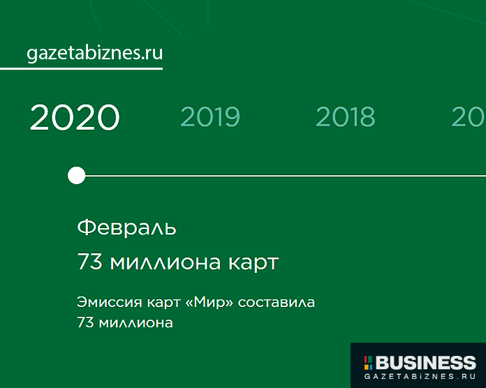 Эмиссия карты МИР в 2020 году (статистика)
