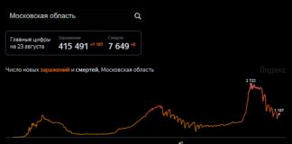 Число новых заражений и смертей от коронавируса в Московской области. По состоянию на 24 августа 2021 г.