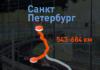 М-11 «Нева» на участке 543 – 684 км.