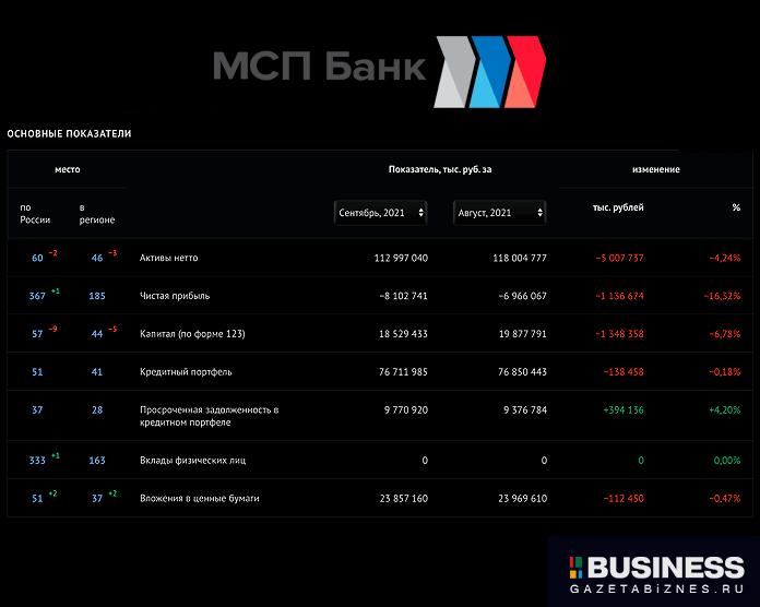 МСП Банк - показатели деятельности за период c 2021-08-01 по 2021-09-01 по данным Banki.ru