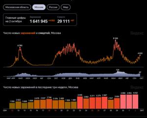 Распространение коронавируса в Москве по состоянию на 2 октября (по данным Стопкоронавирус.рф, Университета Джонса Хопкинса и проекта Our World in Data)