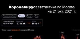 Коронавирус: статистика по Москве на 21 окт. 2021 г.