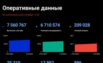 Распространение коронавируса в Росси по состоянию на 2 октября (данные с сайта Стопкоронавирус.рф)