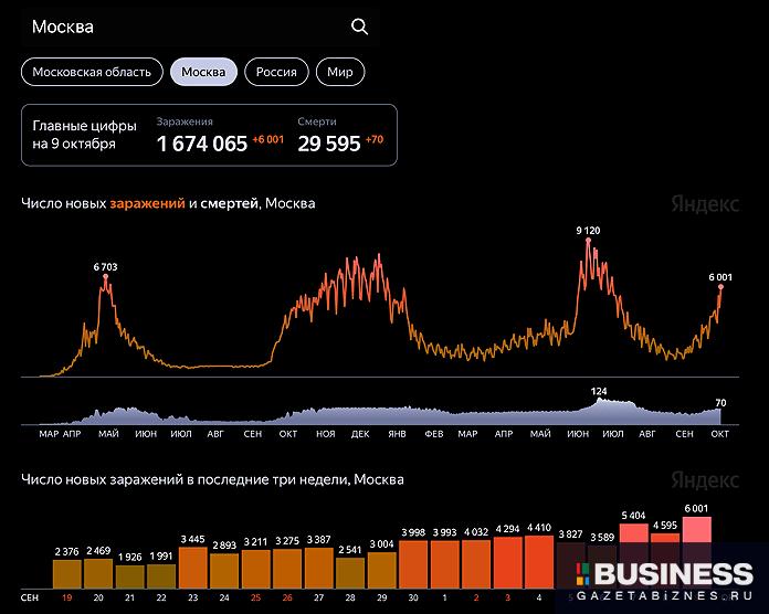 Распространение коронавируса в Москве по состоянию на 9 октября (по данным Стопкоронавирус.рф, Университета Джонса Хопкинса и проекта Our World in Data)