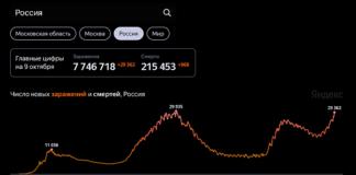 Распространение коронавируса в Росси по состоянию на 9 октября (по данным Стопкоронавирус.рф, Университета Джонса Хопкинса и проекта Our World in Data)