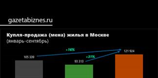 Купля, продажа, мена жилья в Москве (январь-сентябрь 2021 г.)